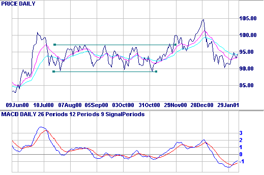 Johnson & Johnson MACD and moving averages
