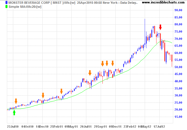 Monster Beverage Inc. 20-week Simple Moving Average