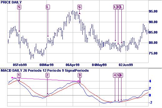 Microsoft MACD trading signals