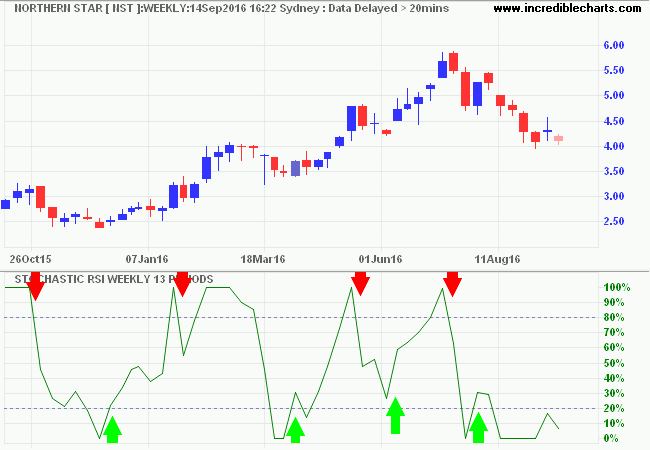 Northern Star (NST) with 14-week Stochastic RSI