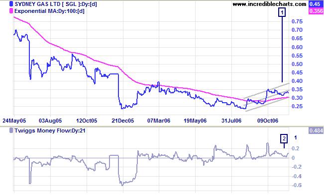 Sydney Gas Limited standard deviation channel Dec06