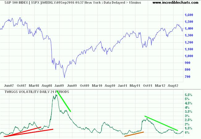 S&P 500 Twiggs Volatility