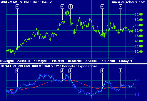 Wal-Mart Stores Negative Volume Index and EMA