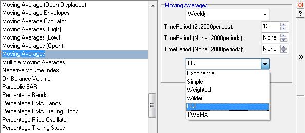 Hull Moving Average Setup