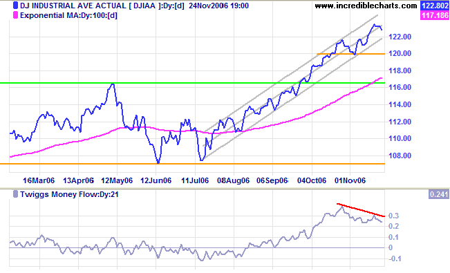 dow jones medium term