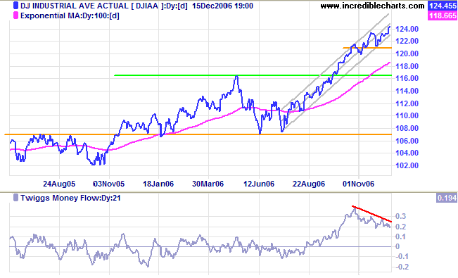 dow jones industrial average long-term