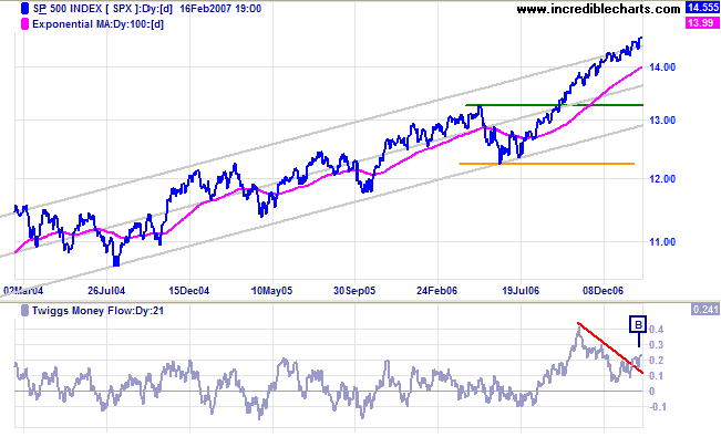 standard and poors 500