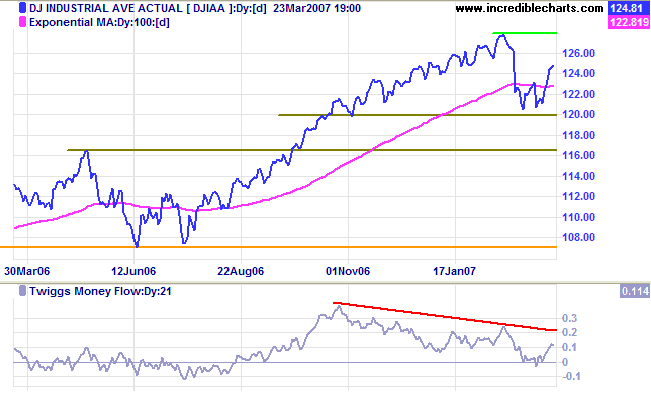 dow jones industrial average medium-term