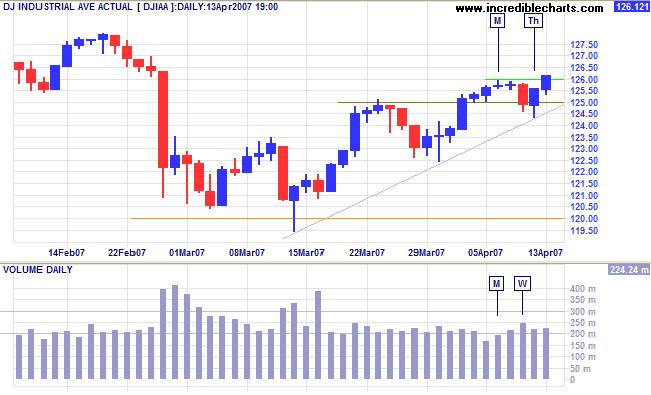 dow jones industrial average short term