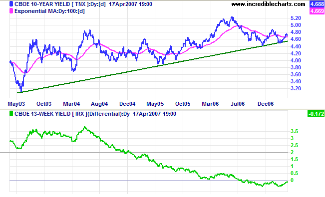 10 year treasuries and yield differential