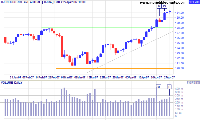 dow jones industrial average short term