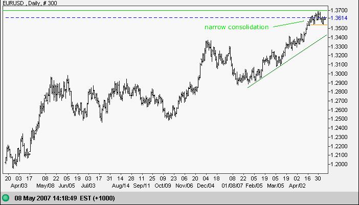 euro us dollar