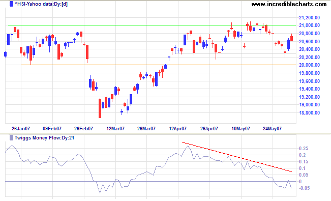 hang seng index retreating