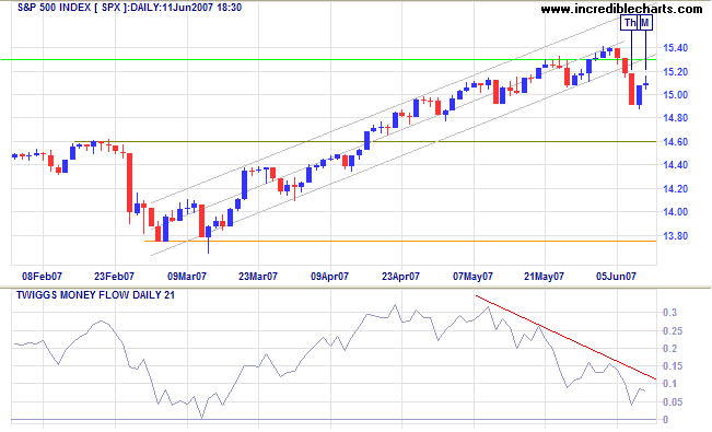 sp 500 tests all time high