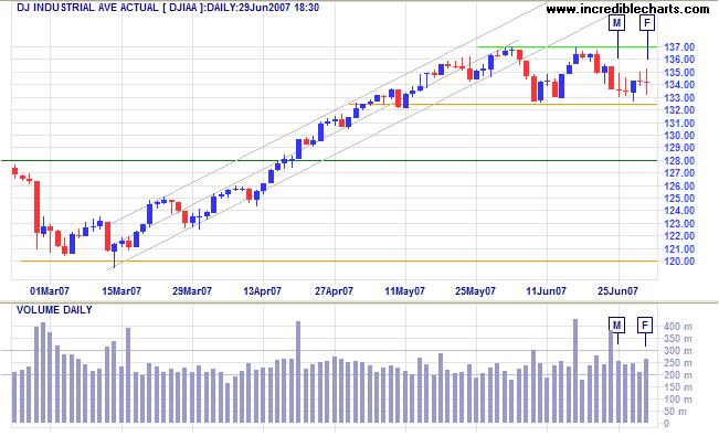 dow jones industrial average short term chart