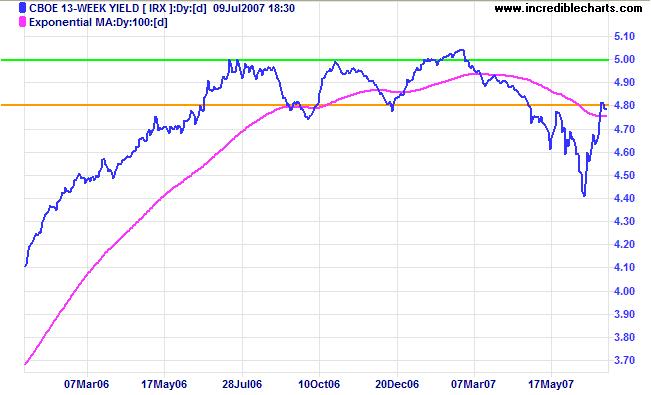13-week treasuries and yield differential