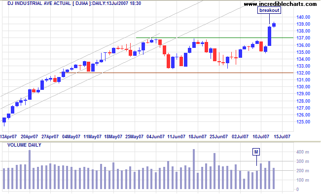 dow jones industrial average short term chart