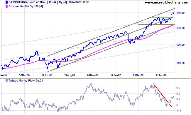 dow jones industrial average medium-term chart