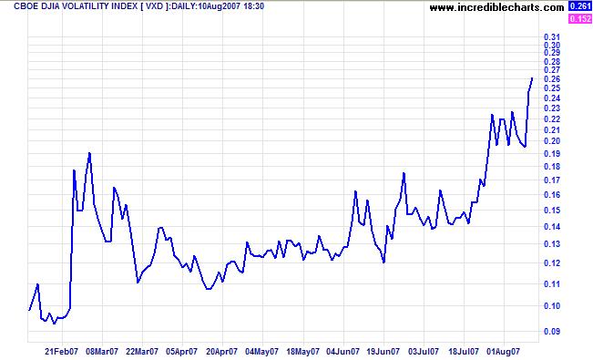 dow jones industrial average volatility