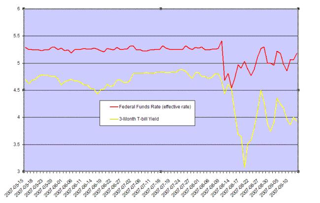 13 week t-bills yield