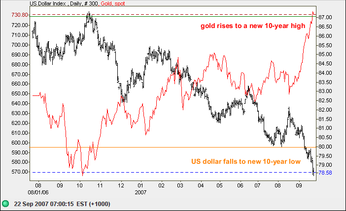 US dollar index compared to gold