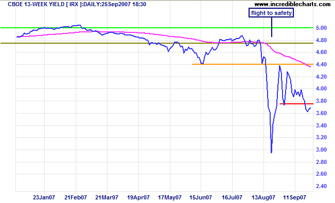 3-month treasury yield
