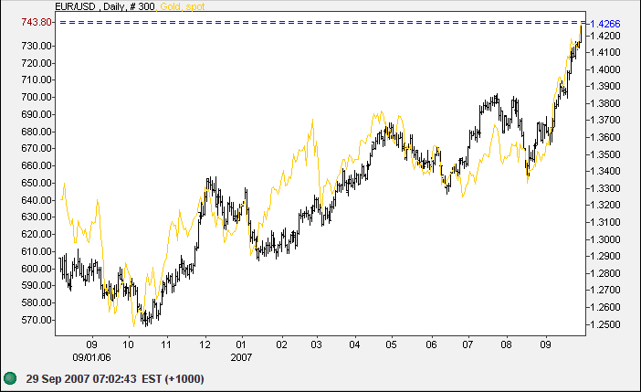 US dollar compared to euro and gold