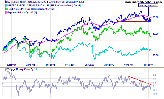 dow jones transport and fedex