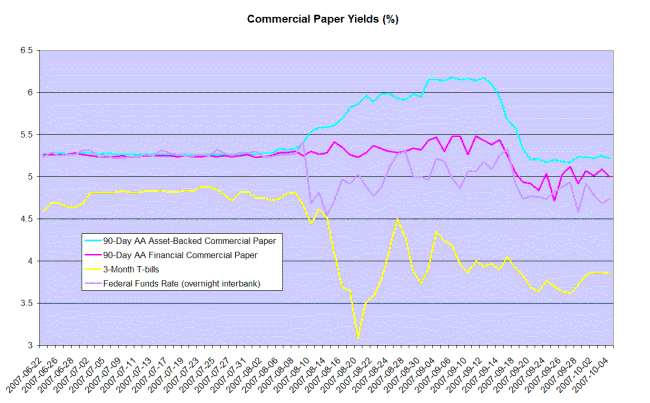 commercial paper and 3-Month t-bill yields