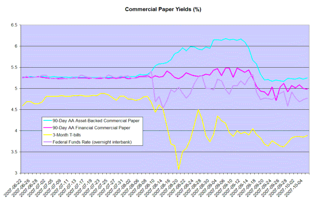 commercial paper compared to treasury bill yields