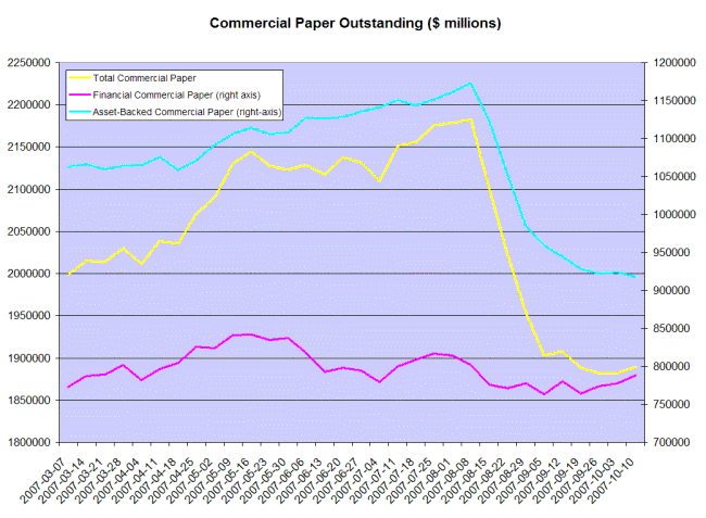 commercial paper outstanding (millions)