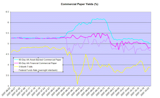 commercial paper rates compared to fed funds rate and 3-month treasury bills