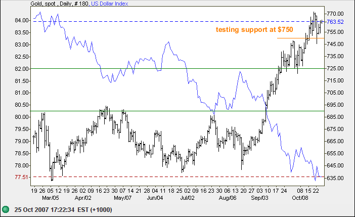gold and US dollar index