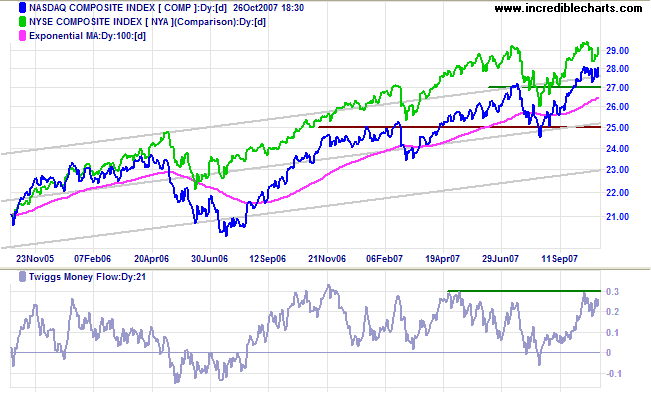 Nasdaq and NYSE Composite