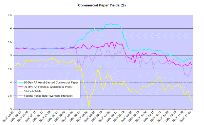 treasury bill yields compared to commercial paper and the federal funds rate