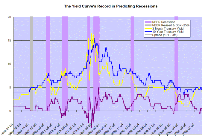 treasury yield differential and recessions