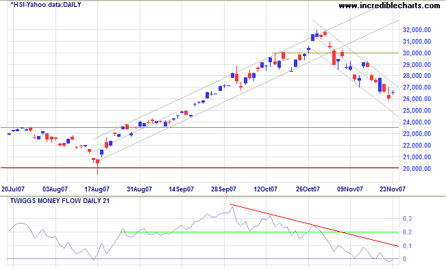 hang seng index hongkong