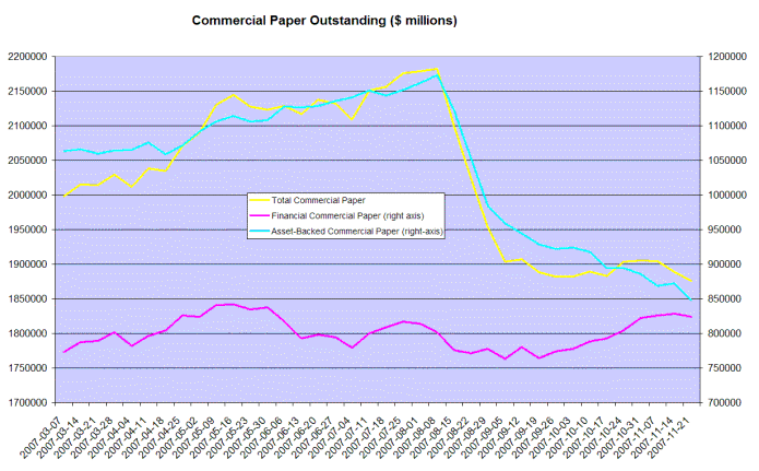 commercial paper outstanding balances