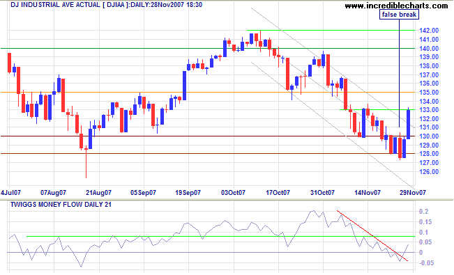 dow jones industrial average short-term