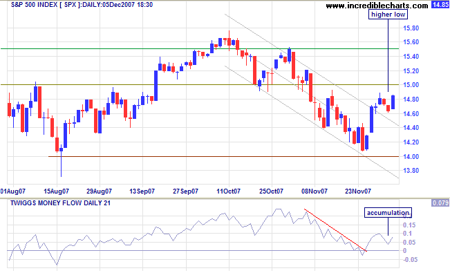 sp500 index short-term