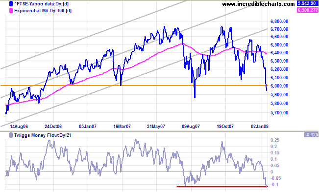 ftse 100 crosses below support at 6000