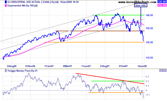 dow jones industrial average medium-term chart