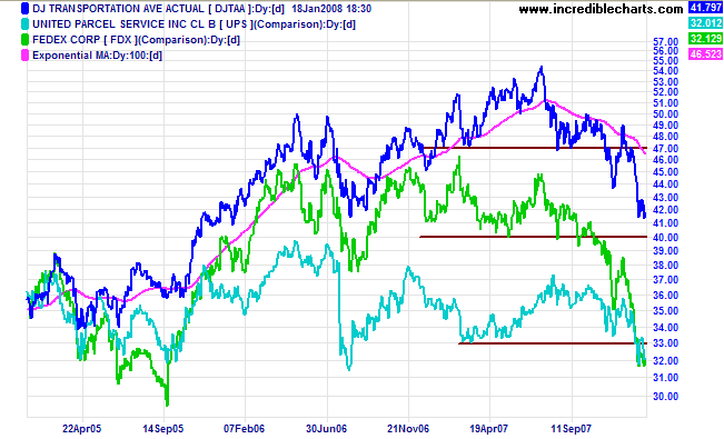 dow jones transport ups and fedex
