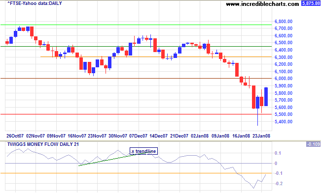 ftse 100 below support at 6000