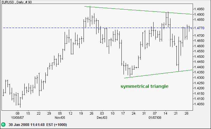 euro us dollar short-term