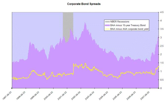 corporate bond rates