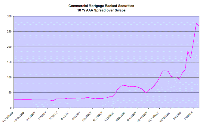 commercial mortgage backed securities - spreads