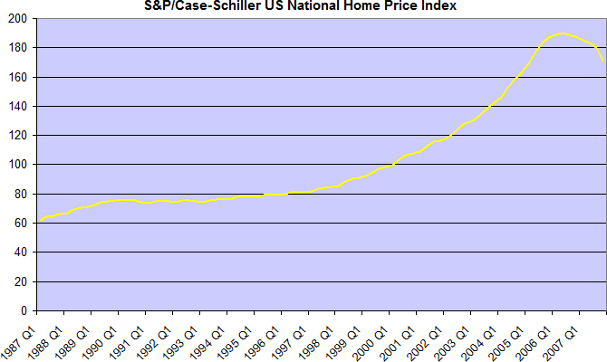 S&P/Case-Shiller U.S. National Home Price Index