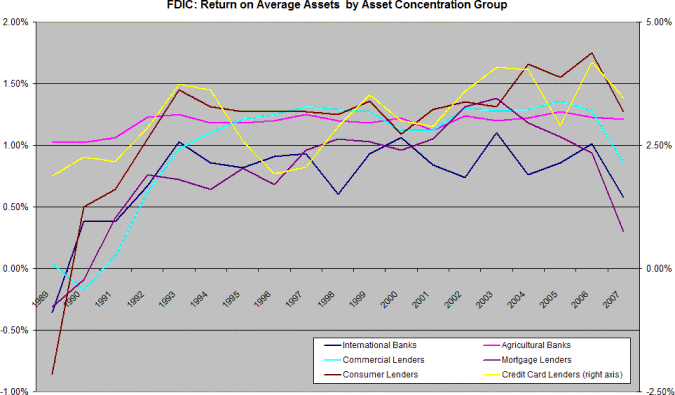 FDIC - Return on Average Assets