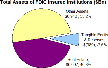 FDIC Institutions - Total Assets
